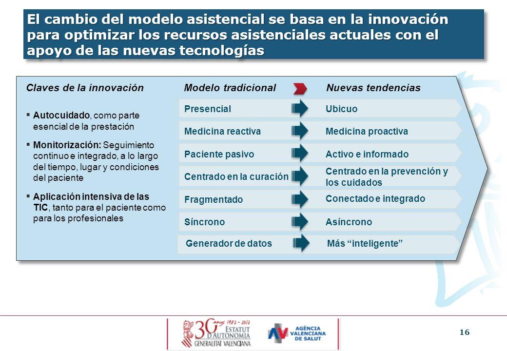 El cambio del modelo asistencial se basa en la innovación para optimizar los recursos asistenciales actuales con el apoyo de las nuevas tecnologías