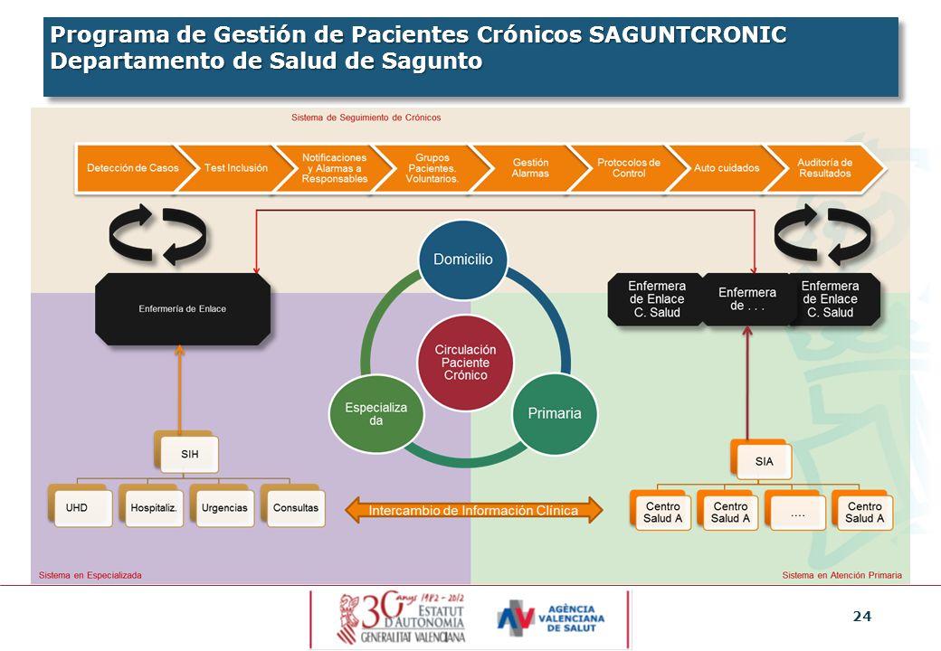 Programa de Gestión de Pacientes Crónicos SAGUNTCRONIC Departamento de Salud de Sagunto