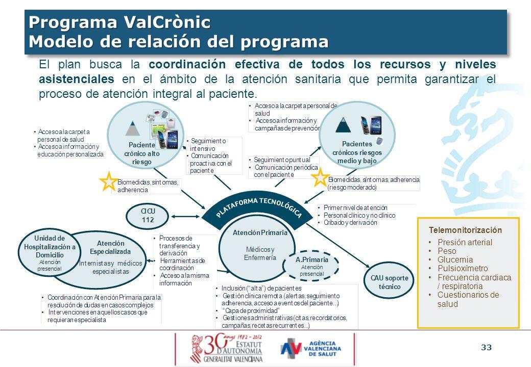 Programa ValCrònic Modelo de relación del programa