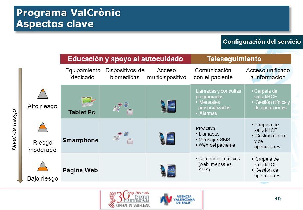 PROYECTO VALCRONIC: Plan de Mejora de la Atención a