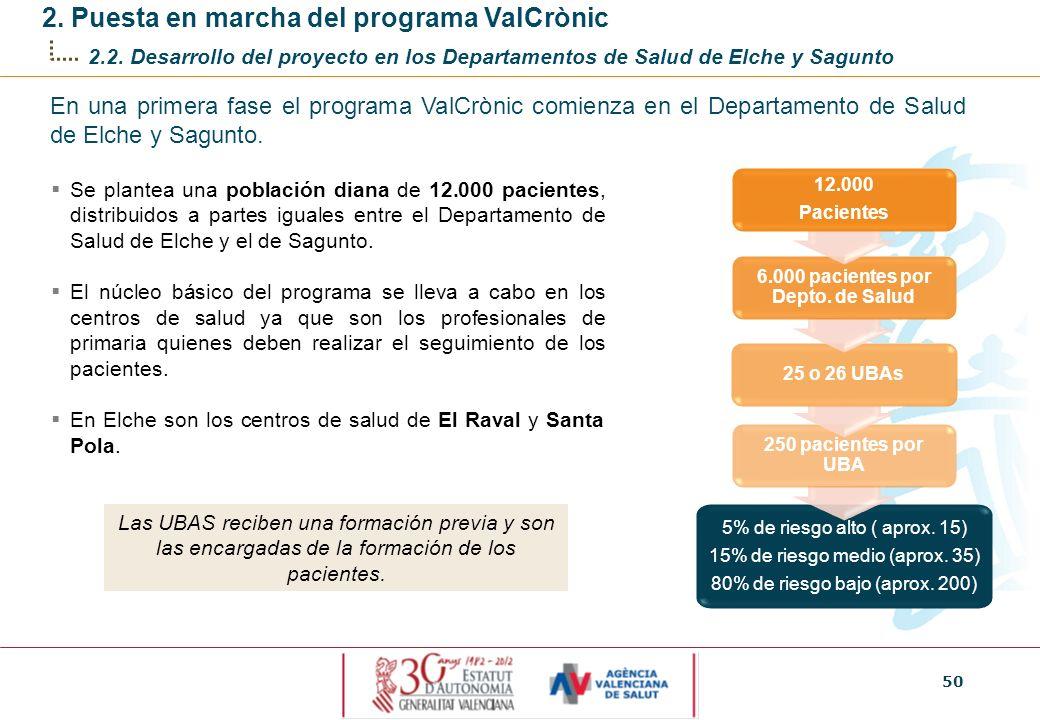 6.000 pacientes por Depto. de Salud