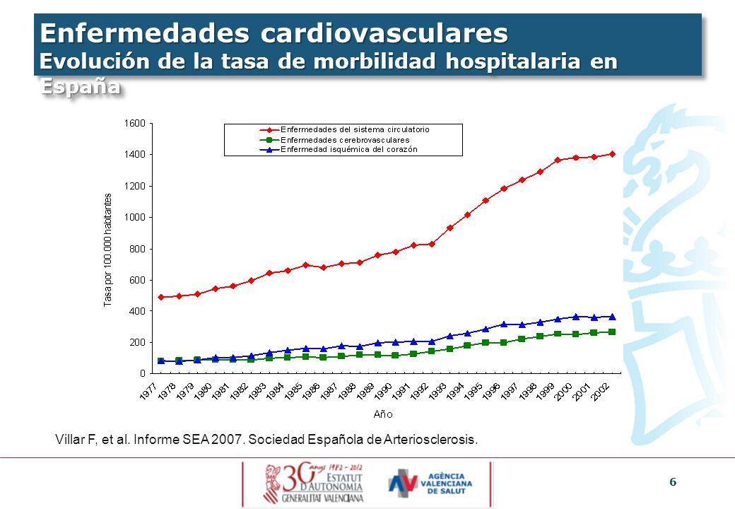 Enfermedades cardiovasculares Evolución de la tasa de morbilidad hospitalaria en España