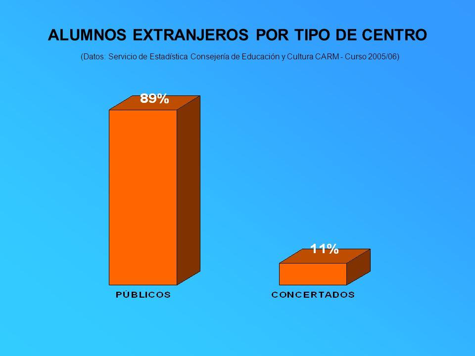 ALUMNOS EXTRANJEROS POR TIPO DE CENTRO (Datos: Servicio de Estadística Consejería de Educación y Cultura CARM - Curso 2005/06)