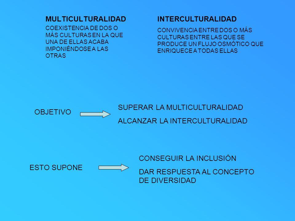 SUPERAR LA MULTICULTURALIDAD ALCANZAR LA INTERCULTURALIDAD OBJETIVO