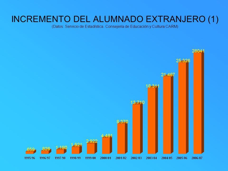 INCREMENTO DEL ALUMNADO EXTRANJERO (1) (Datos: Servicio de Estadística