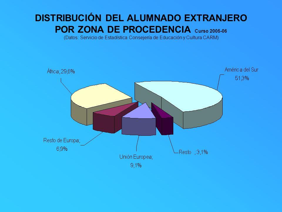 DISTRIBUCIÓN DEL ALUMNADO EXTRANJERO POR ZONA DE PROCEDENCIA Curso 2005-06 (Datos: Servicio de Estadística Consejería de Educación y Cultura CARM)