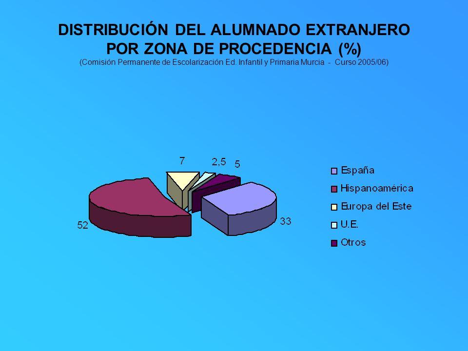 DISTRIBUCIÓN DEL ALUMNADO EXTRANJERO POR ZONA DE PROCEDENCIA (%) (Comisión Permanente de Escolarización Ed.