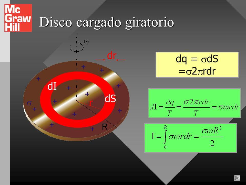 Disco cargado giratorio