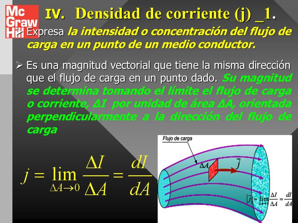 IV. Densidad de corriente (j) _1.
