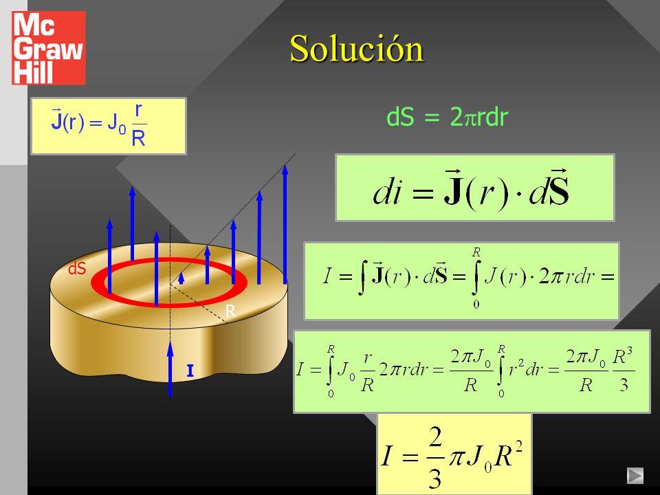 Solución dS = 2rdr dS R I