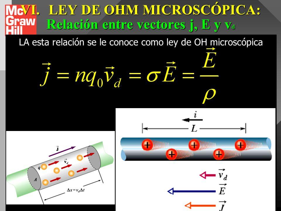 VI. LEY DE OHM MICROSCÓPICA: Relación entre vectores j, E y vd