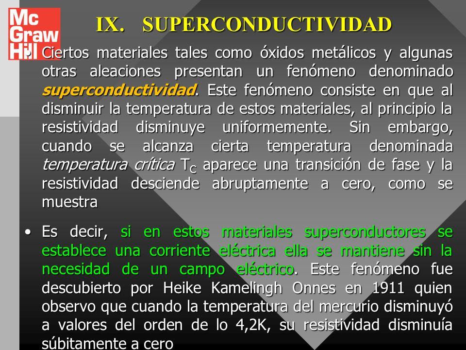 IX. SUPERCONDUCTIVIDAD