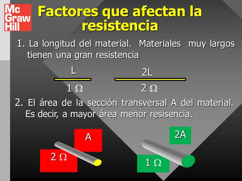 Factores que afectan la resistencia