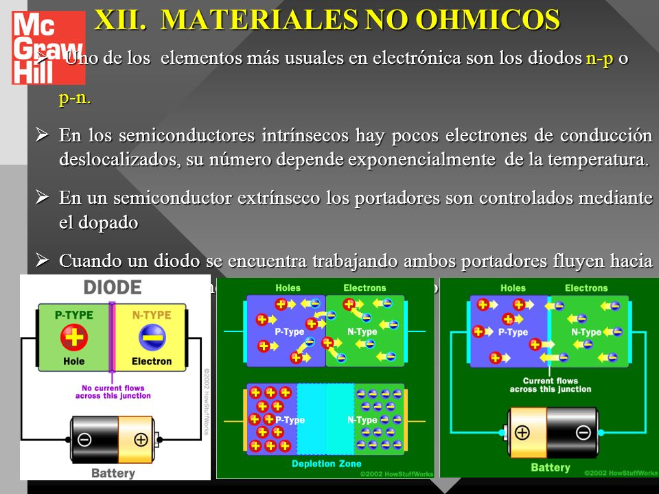 XII. MATERIALES NO OHMICOS