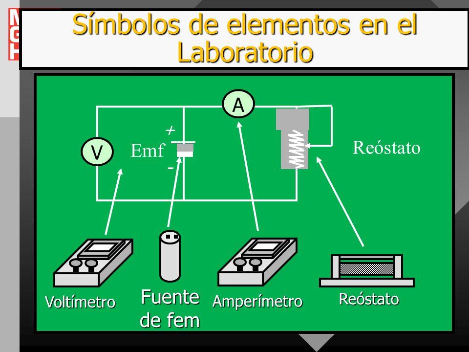 Símbolos de elementos en el Laboratorio