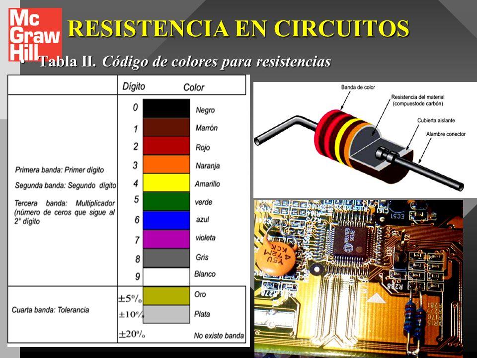 RESISTENCIA EN CIRCUITOS
