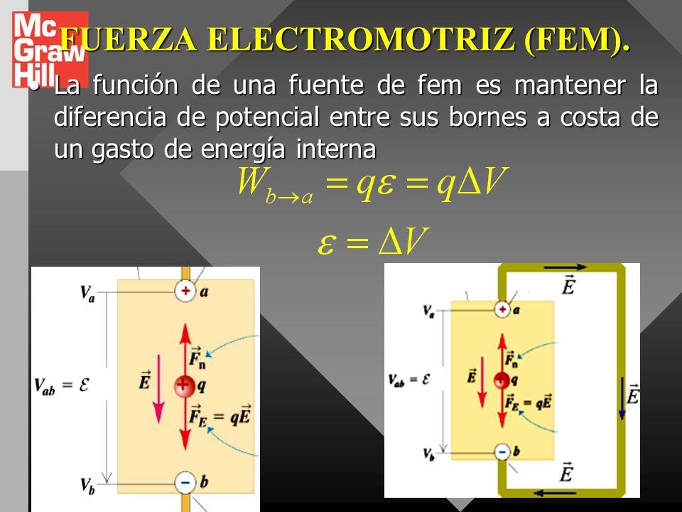 FUERZA ELECTROMOTRIZ (FEM).