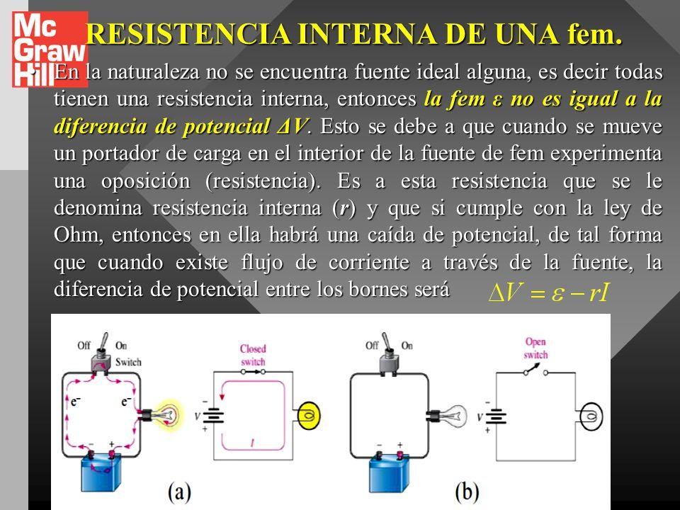 RESISTENCIA INTERNA DE UNA fem.