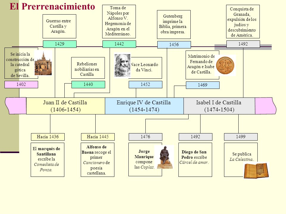 El Prerrenacimiento Juan II de Castilla (1406-1454)
