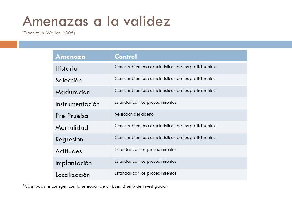 Amenazas a la validez (Fraenkel & Wallen, 2006)