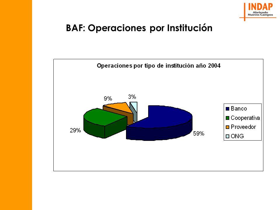 BAF: Operaciones por Institución