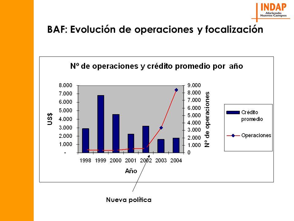 BAF: Evolución de operaciones y focalización