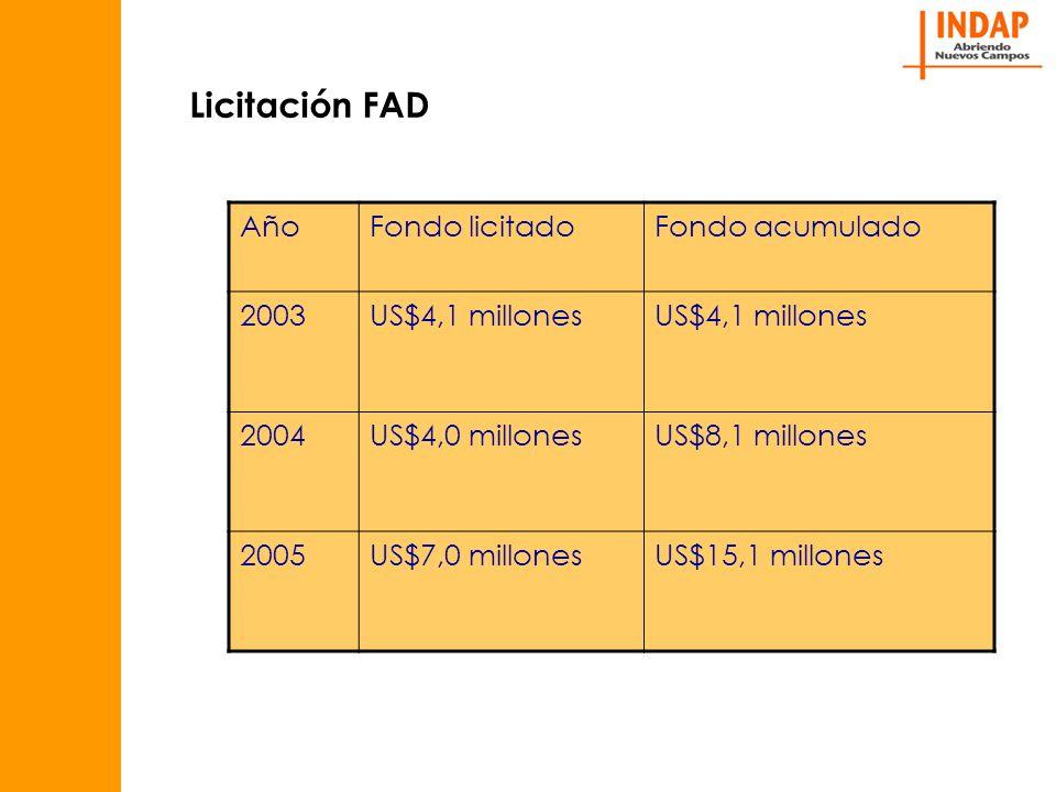 Licitación FAD Año Fondo licitado Fondo acumulado 2003 US$4,1 millones