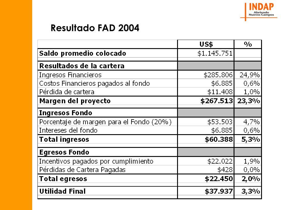Resultado FAD 2004