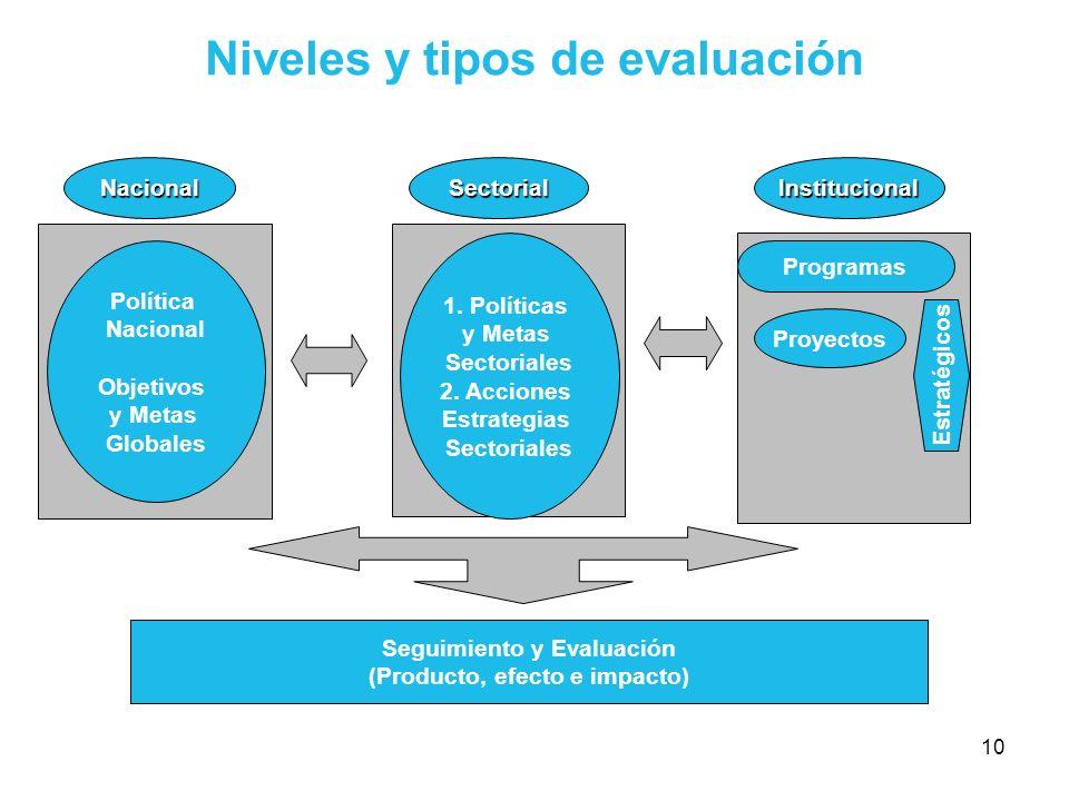 Niveles y tipos de evaluación