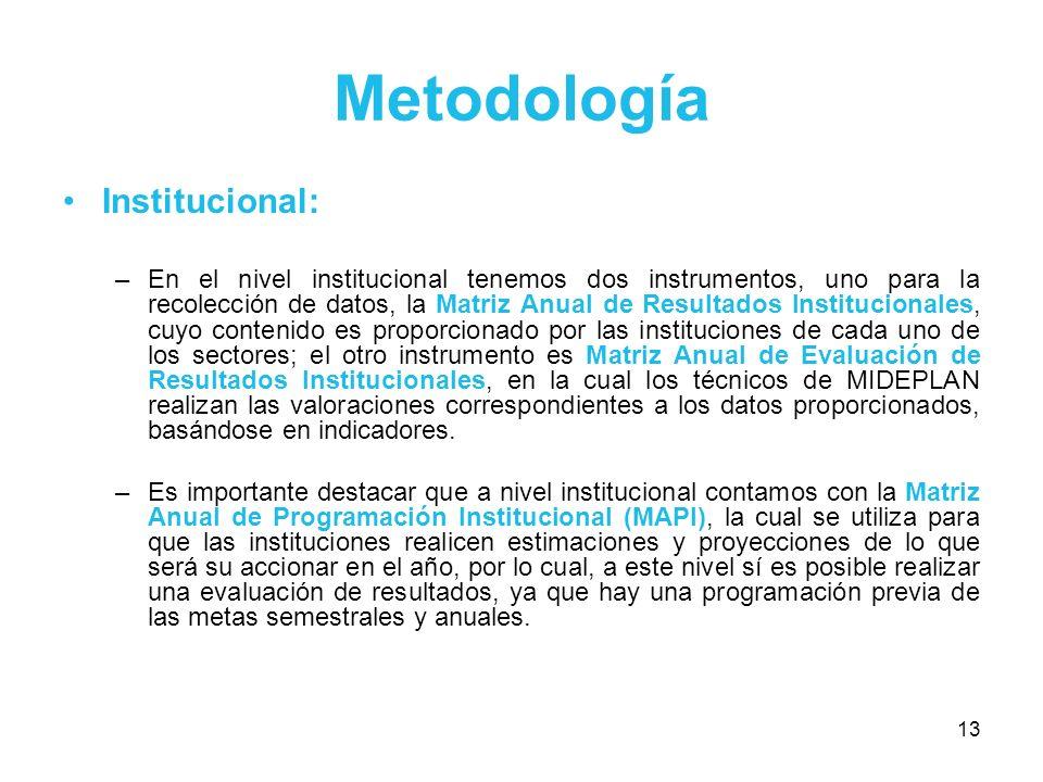 Metodología Institucional: