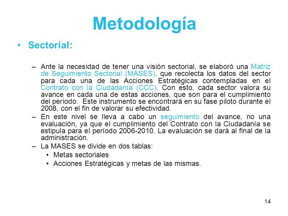 Metodología Sectorial: