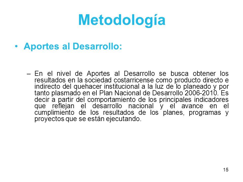 Metodología Aportes al Desarrollo: