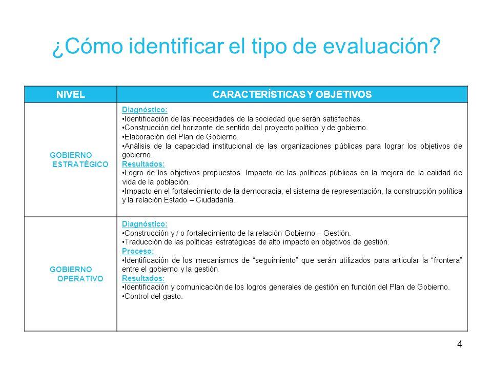 ¿Cómo identificar el tipo de evaluación