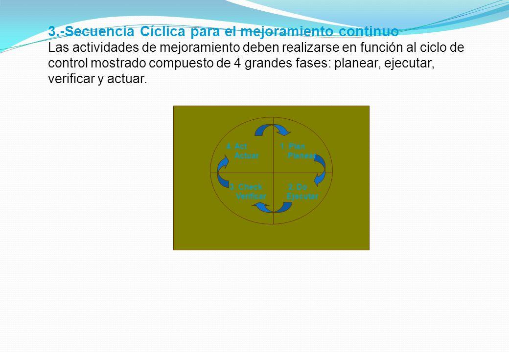 3.-Secuencia Cíclica para el mejoramiento continuo