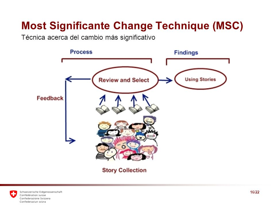 Most Significante Change Technique (MSC)