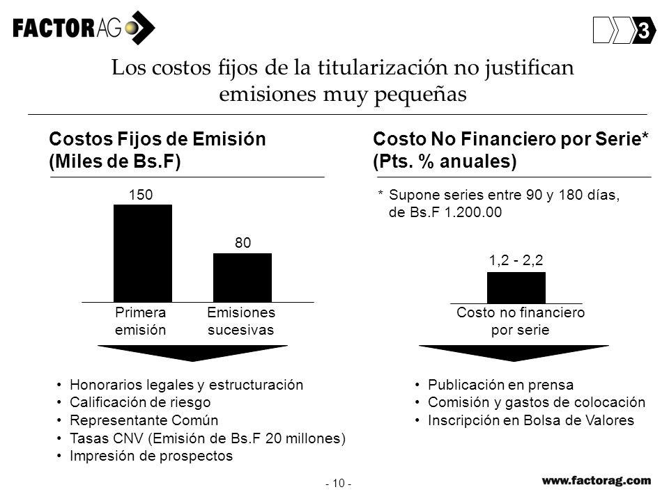3Los costos fijos de la titularización no justifican emisiones muy pequeñas. Costos Fijos de Emisión.