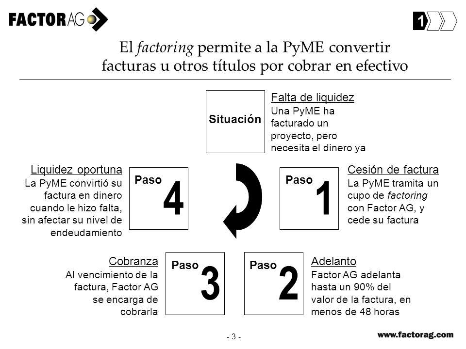 1 El factoring permite a la PyME convertir facturas u otros títulos por cobrar en efectivo. Situación.