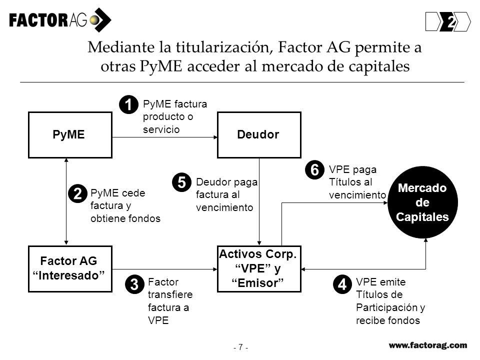 2 Mediante la titularización, Factor AG permite a otras PyME acceder al mercado de capitales. 1. PyME factura producto o servicio.