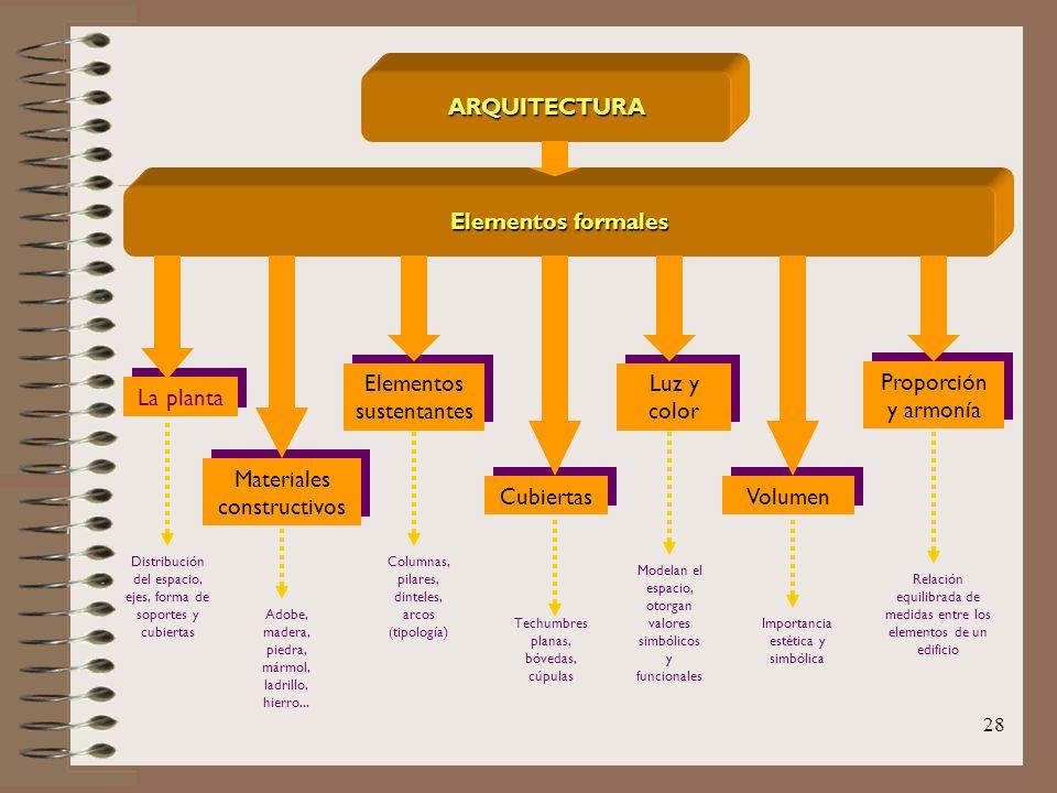 ARQUITECTURA Elementos formales
