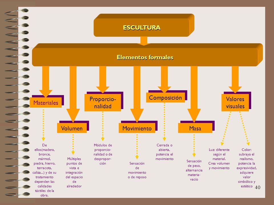ESCULTURA Elementos formales