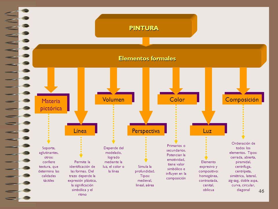 PINTURA Elementos formales
