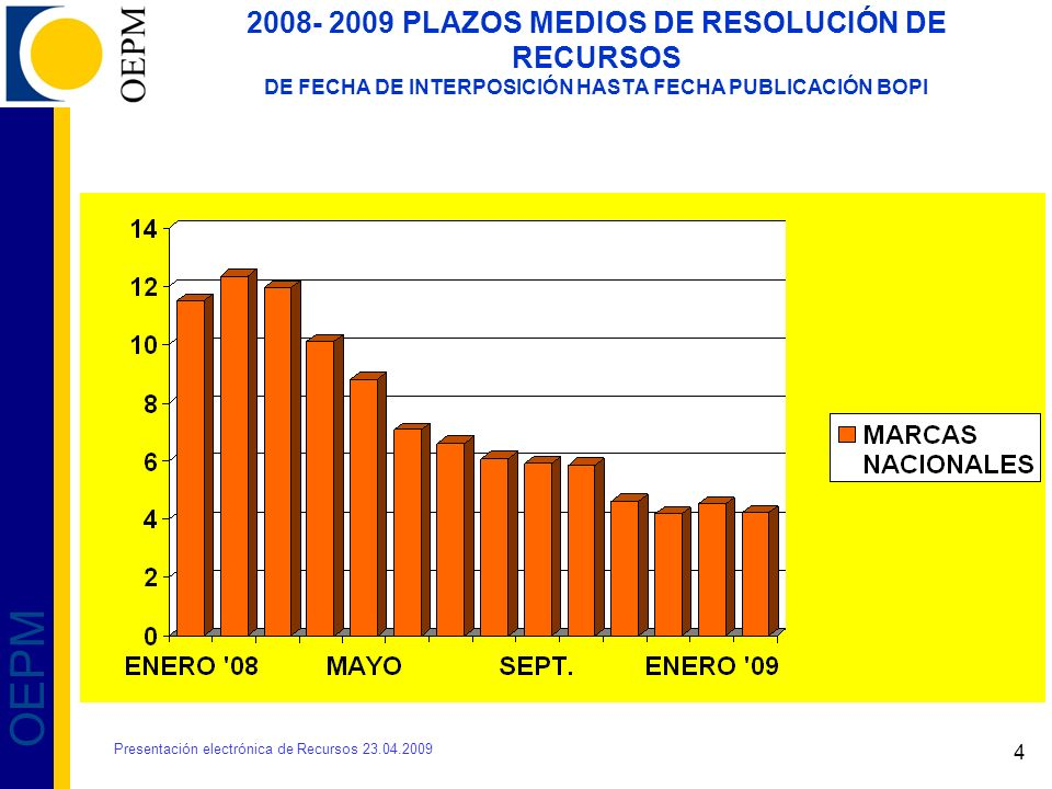 2008- 2009 PLAZOS MEDIOS DE RESOLUCIÓN DE RECURSOS DE FECHA DE INTERPOSICIÓN HASTA FECHA PUBLICACIÓN BOPI