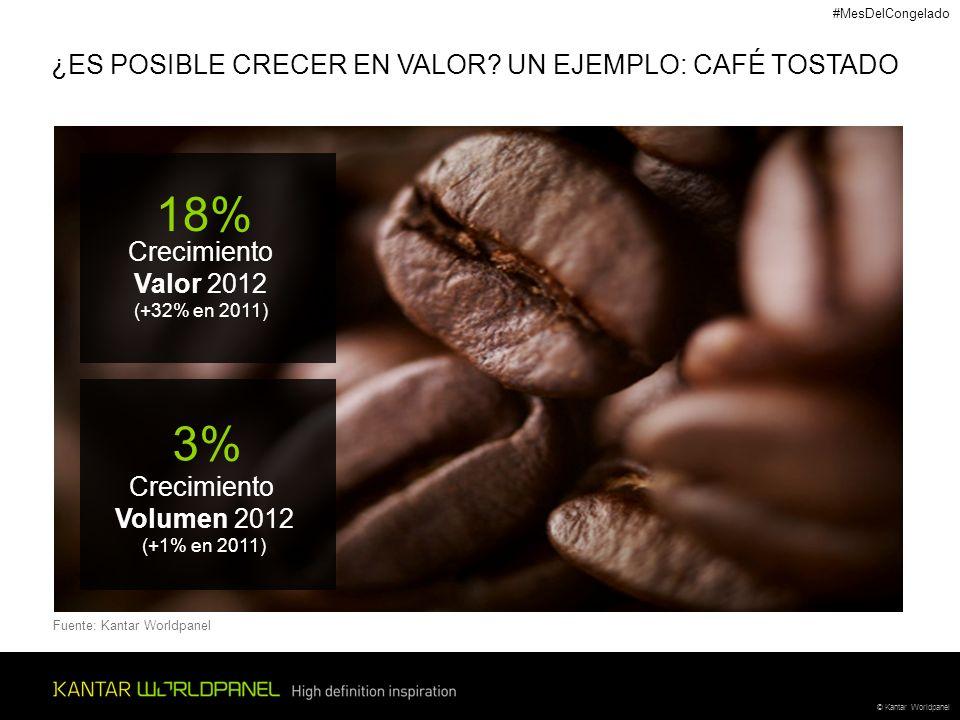 18% 3% ¿ES POSIBLE CRECER EN VALOR UN EJEMPLO: CAFÉ TOSTADO