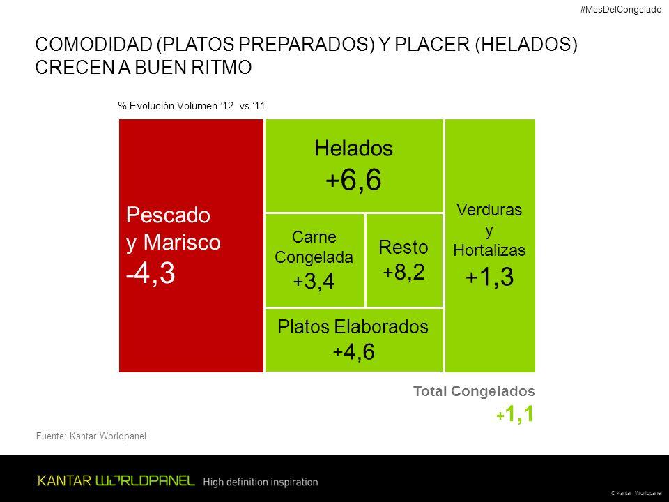 +6,6 -4,3 Helados Pescado y Marisco +1,3