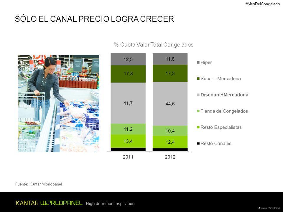 SÓLO EL CANAL PRECIO LOGRA CRECER