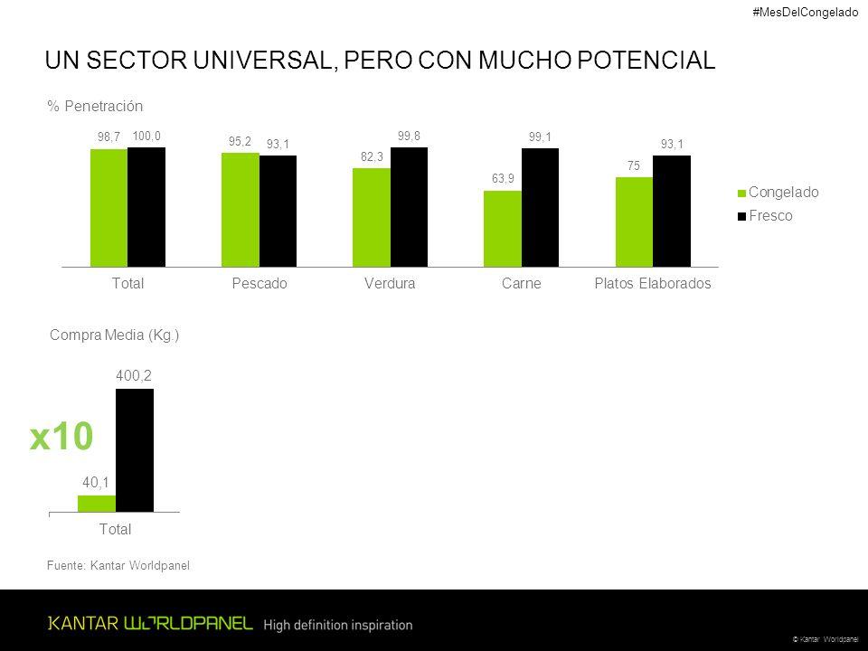 x10 UN SECTOR UNIVERSAL, PERO CON MUCHO POTENCIAL % Penetración
