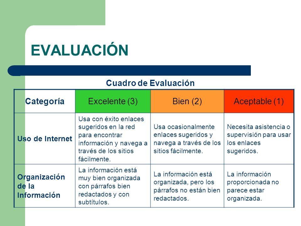 EVALUACIÓN Cuadro de Evaluación Categoría Excelente (3) Bien (2)