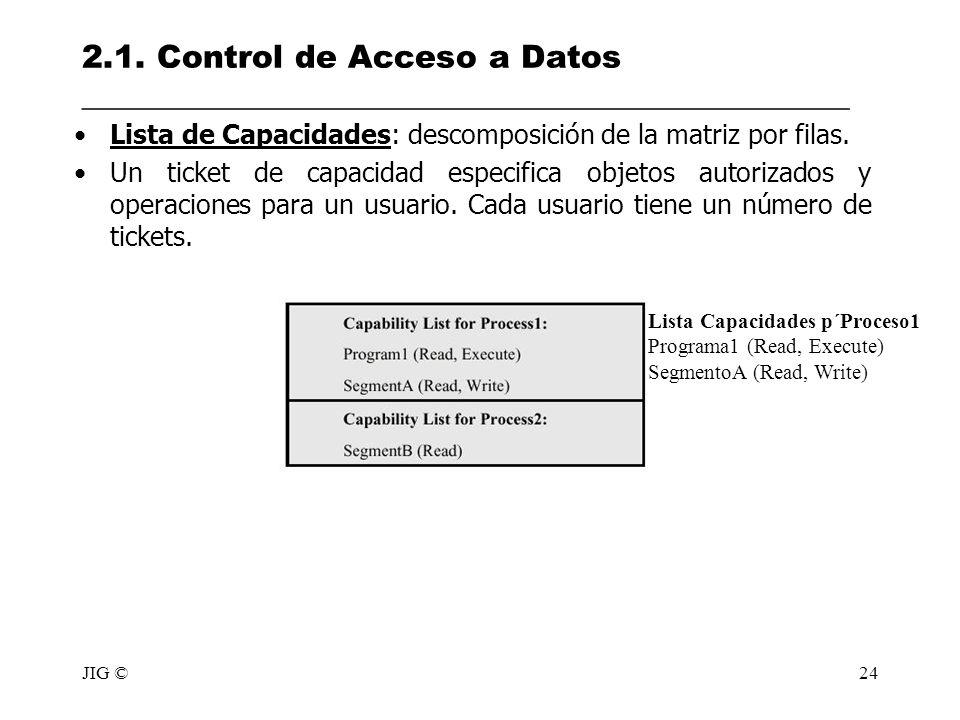 2.1. Control de Acceso a Datos ________________________________________________