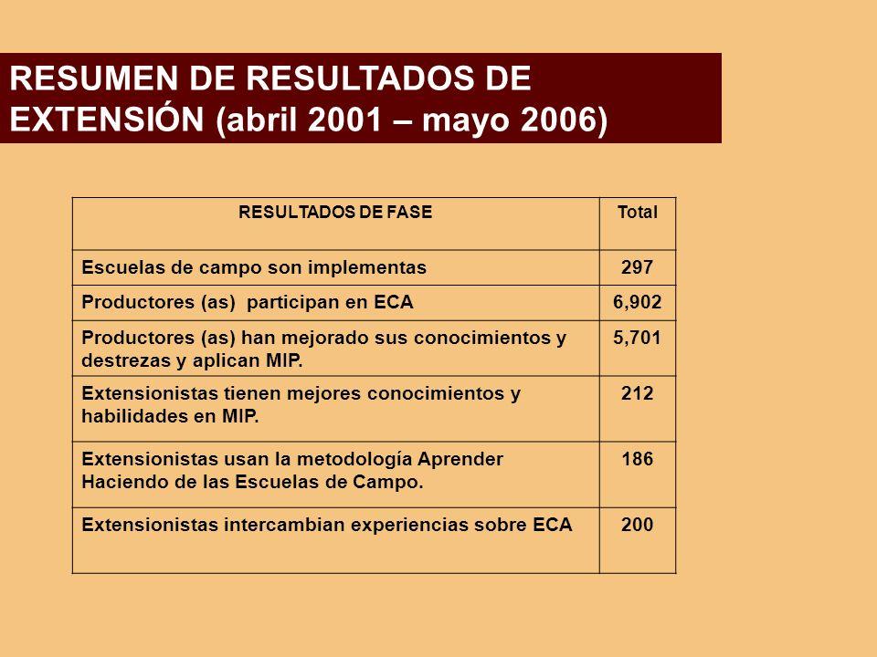 RESUMEN DE RESULTADOS DE EXTENSIÓN (abril 2001 – mayo 2006)