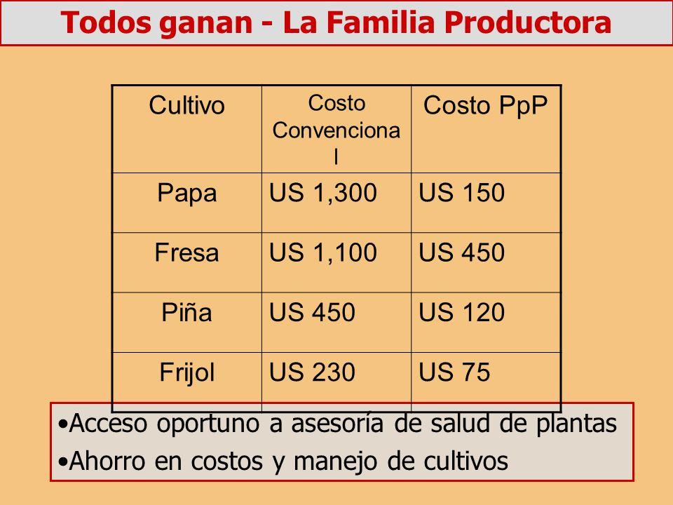 Todos ganan - La Familia Productora